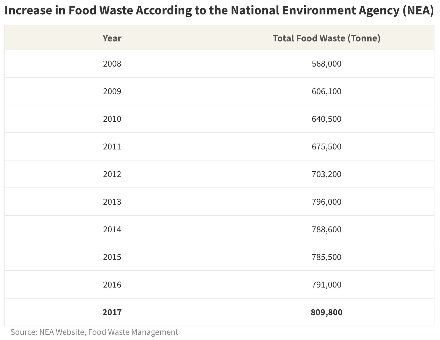 Total food waste per year in Singapore has been steadily increasing over the last decade, according to the National Environment Agency
