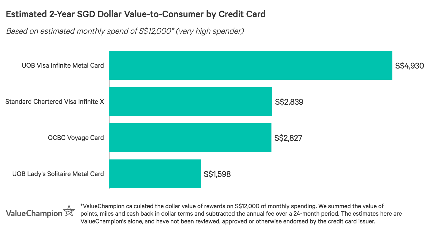 A graph displaying how best metal credit cards compare to one another in terms of their rewards