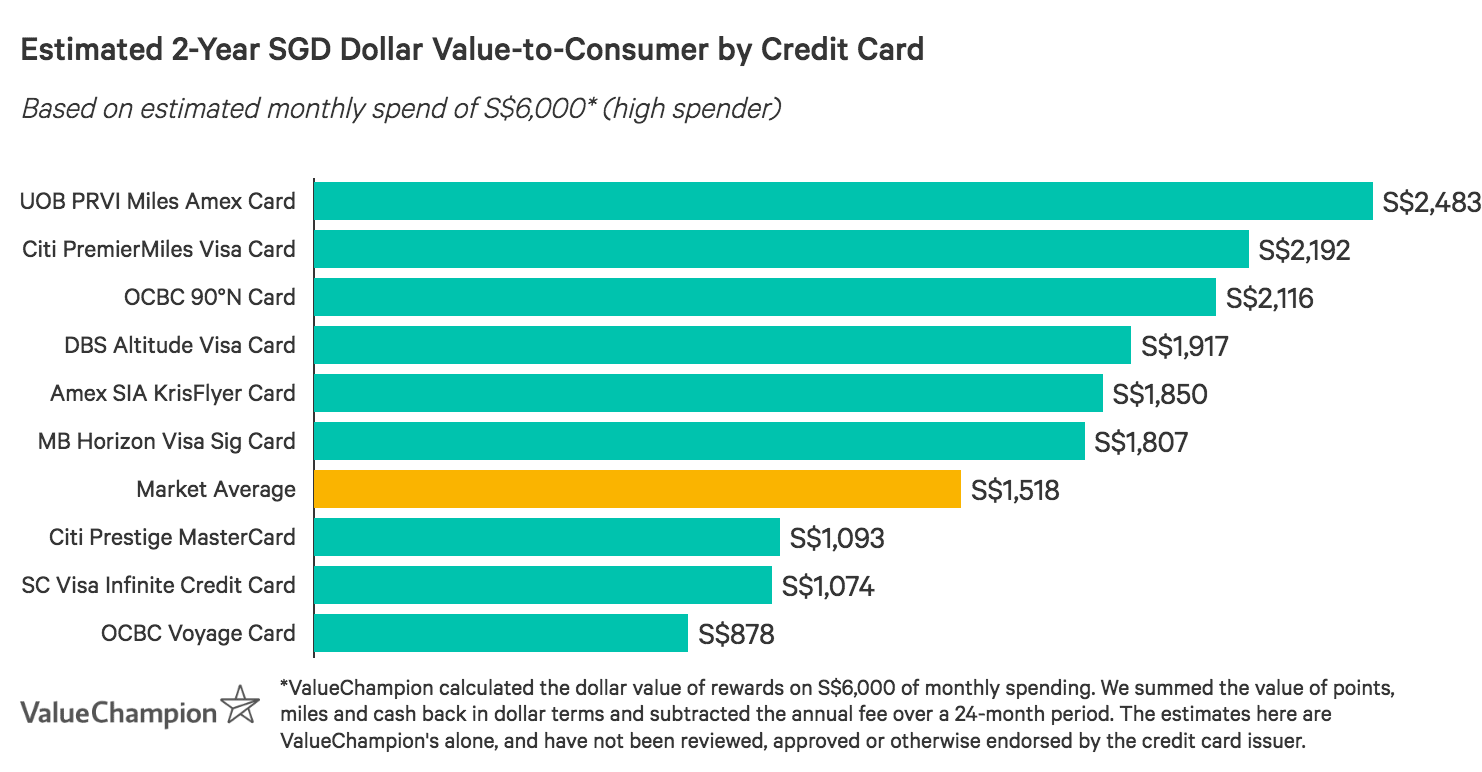OCBC 90°N Card offers far greater value-to-consumer after 2 years than the market average