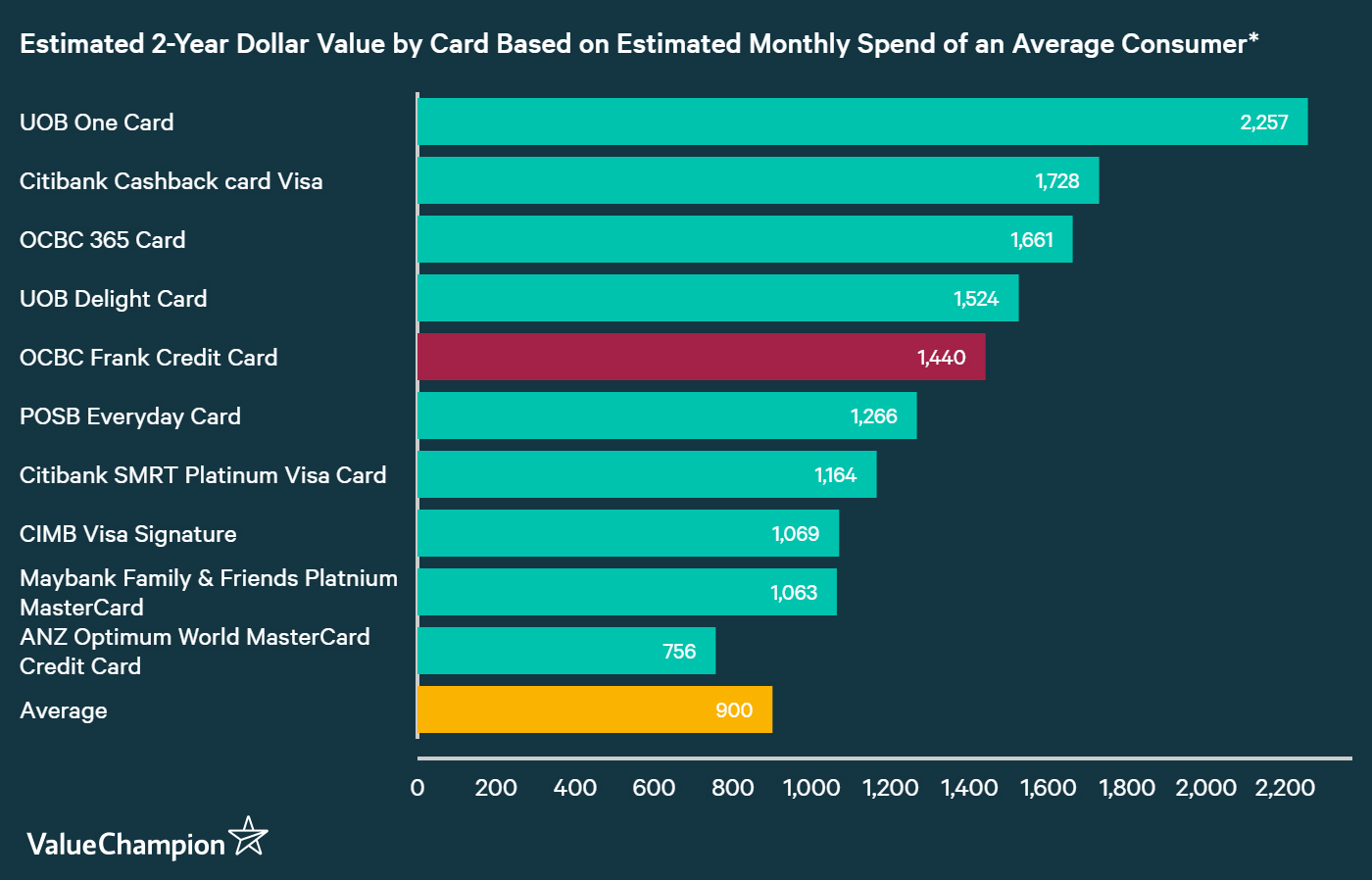 A graph displaying how OCBC Frank Card compares to other credit cards in Singapore in terms of their rewards
