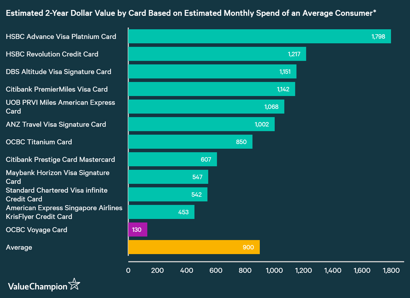 A graph displaying how OCBC Voyage Card compares to other credit cards in Singapore in terms of their rewards
