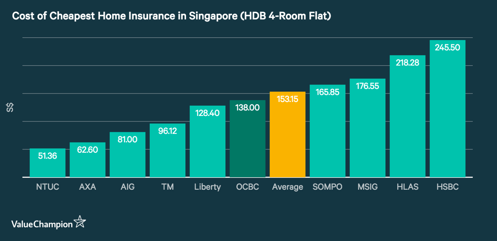 Cost of cheapest home insurance in Singapore based on the premiums for a 4-room HDB flat