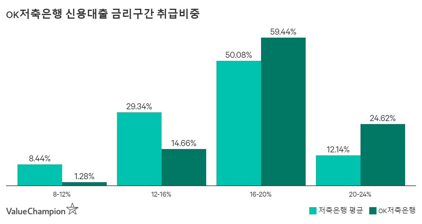 OK저축은행 개인신용대출 금리구간 취급비중 비교