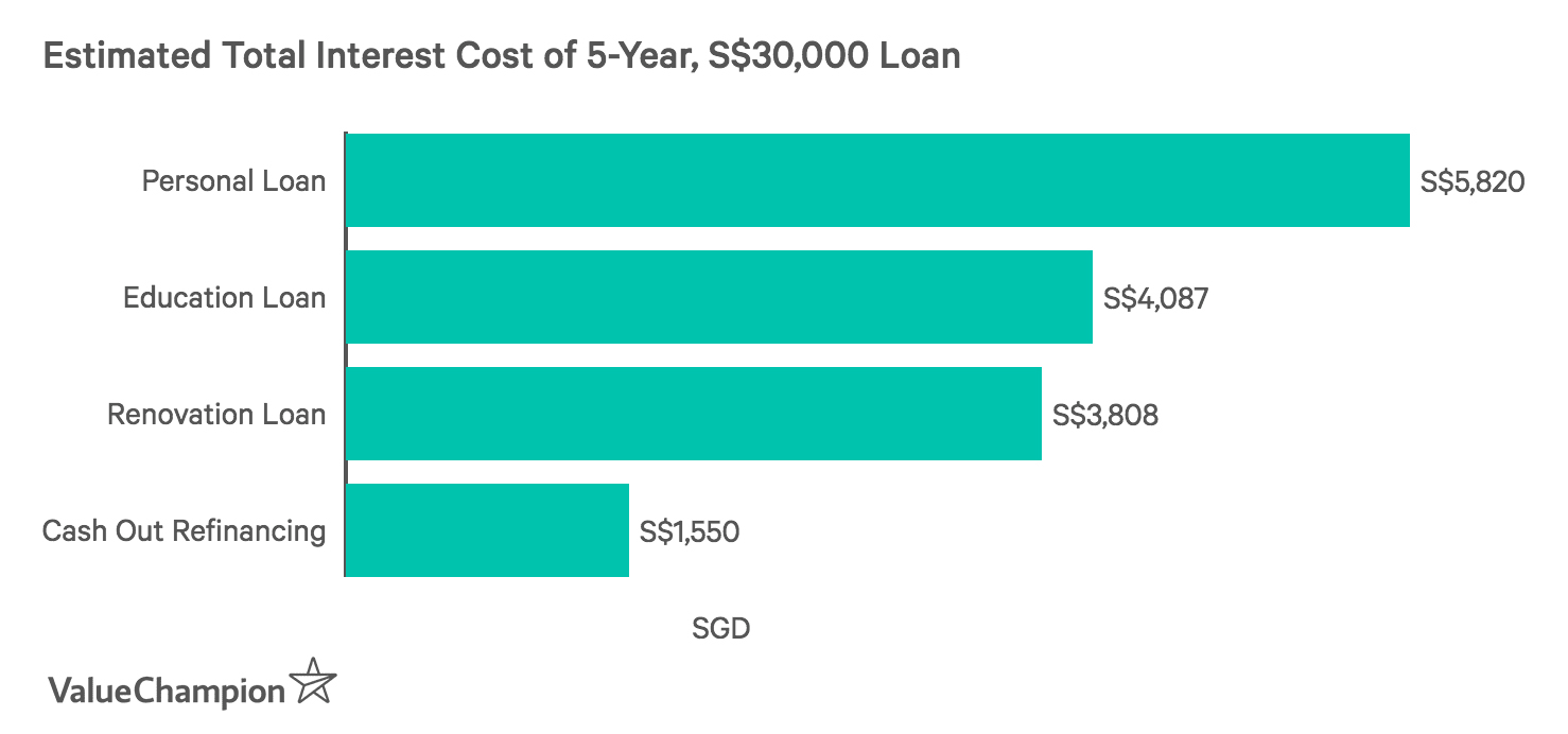 Estimated Total Interest Cost of 5-Year, S$30,000 Loan