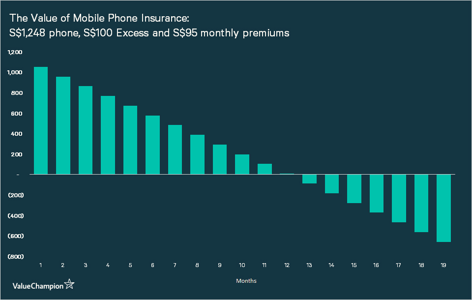 graph showing the value of a phone insurance by calculating how often a person needs to replace his smart phone for him to break-even on the insurance policy