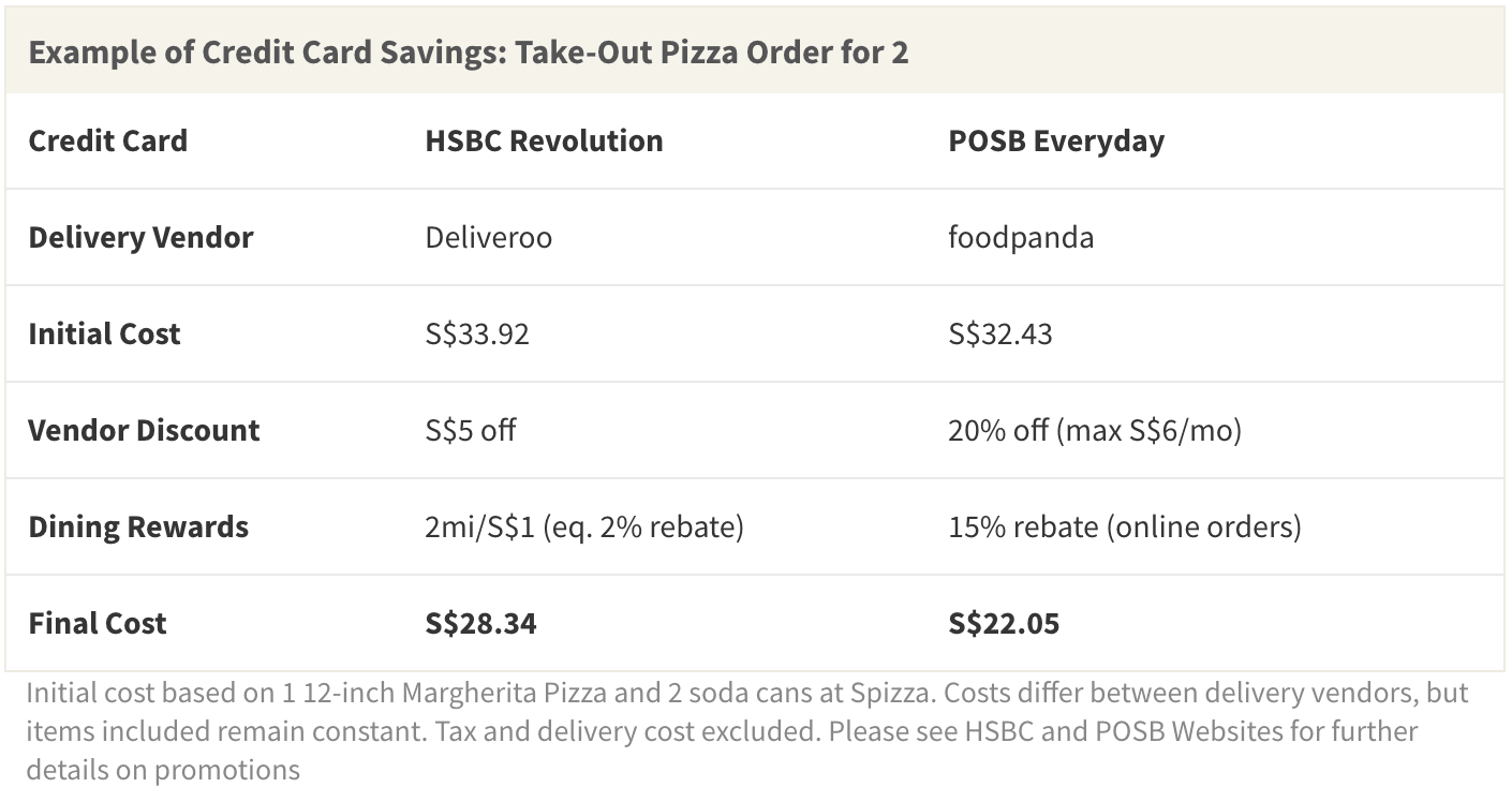 When you order takeout online, credit cards like HSBC Revolution and POSB Everyday can help you save with both vendor discounts and cashback on dining