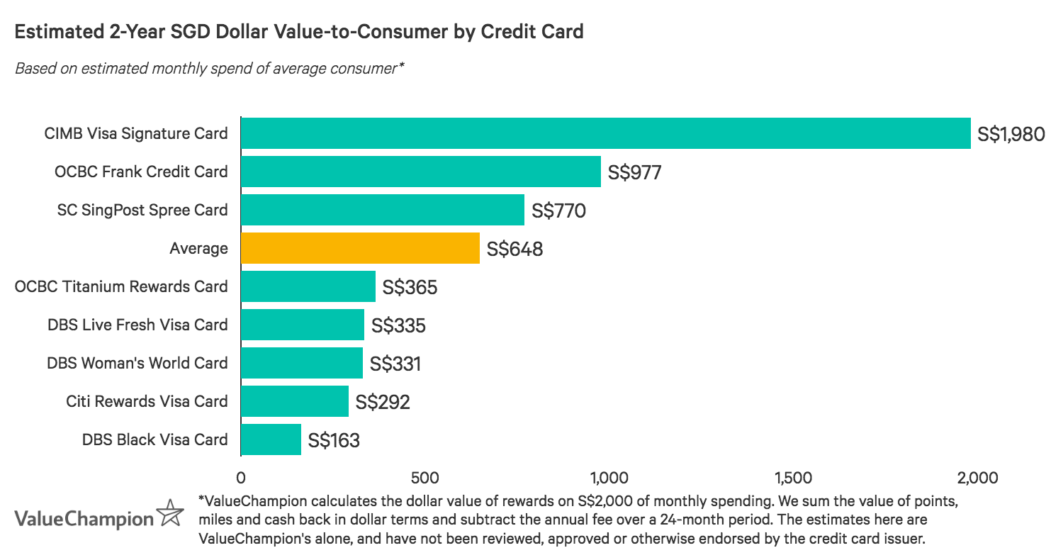 OCBC Titanium Rewards Card performs below the market average for value-to-consumer after two years based on a monthly spend of S$2,000, likely because it is specialised for shopping