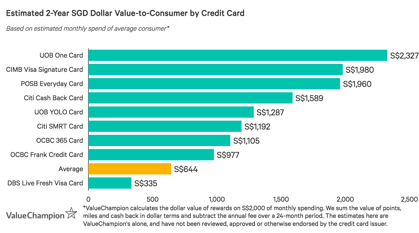 Compared to the market average, UOB One Card provides a much higher value-to-consumer after two years, based on an average monthly spend of S$2,000