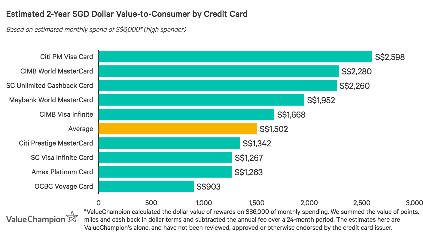 CIMB World MasterCard performs above the market average for value-to-consumer after two years based on a monthly spend of S$6,000
