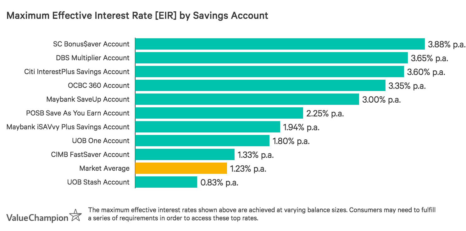 DBS Multiplier Account has the highest maximum effective interest rate on the market