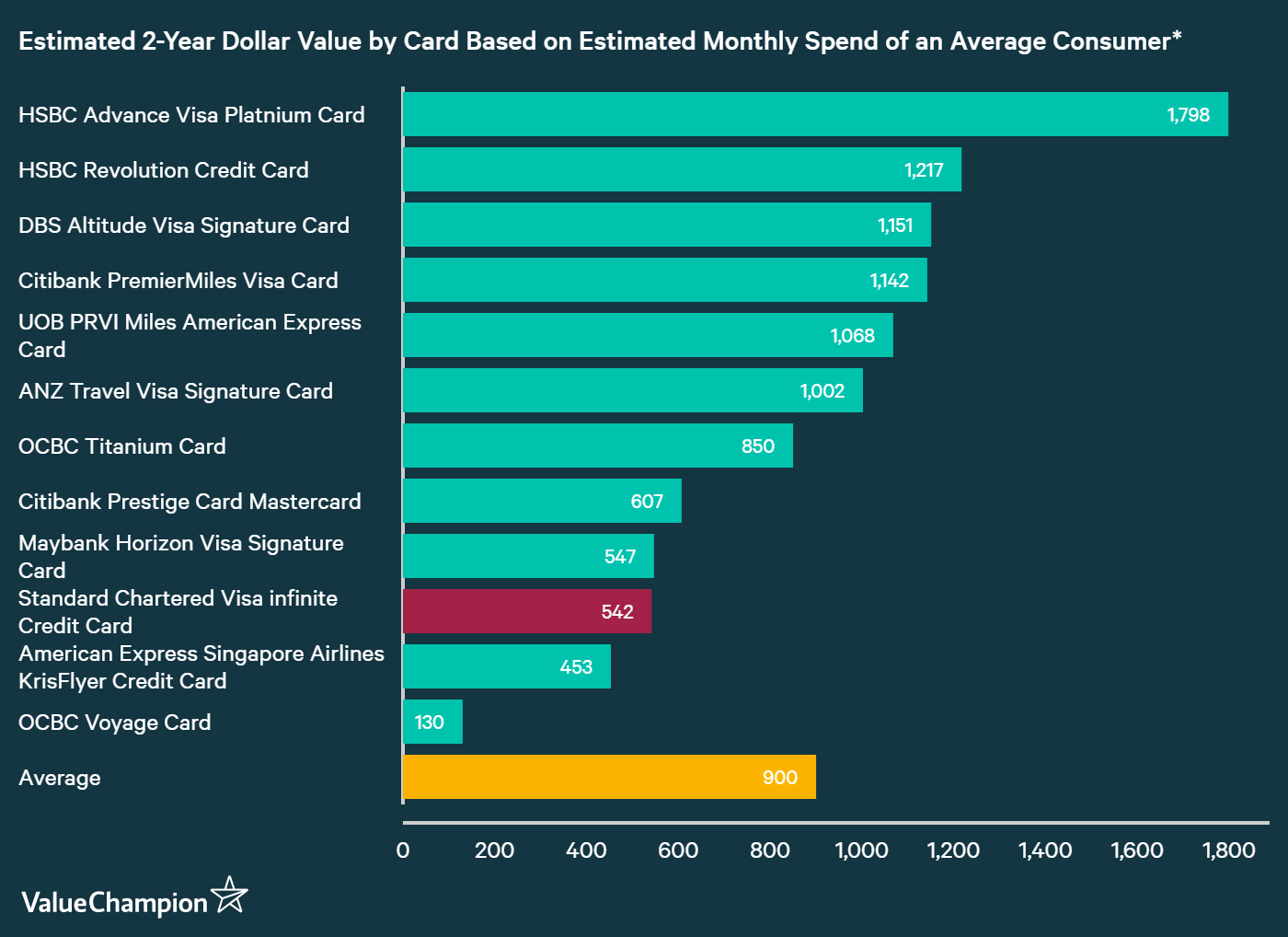 A graph displaying how Standard Chartered Visa Infinite Card compares to other credit cards in Singapore in terms of their rewards