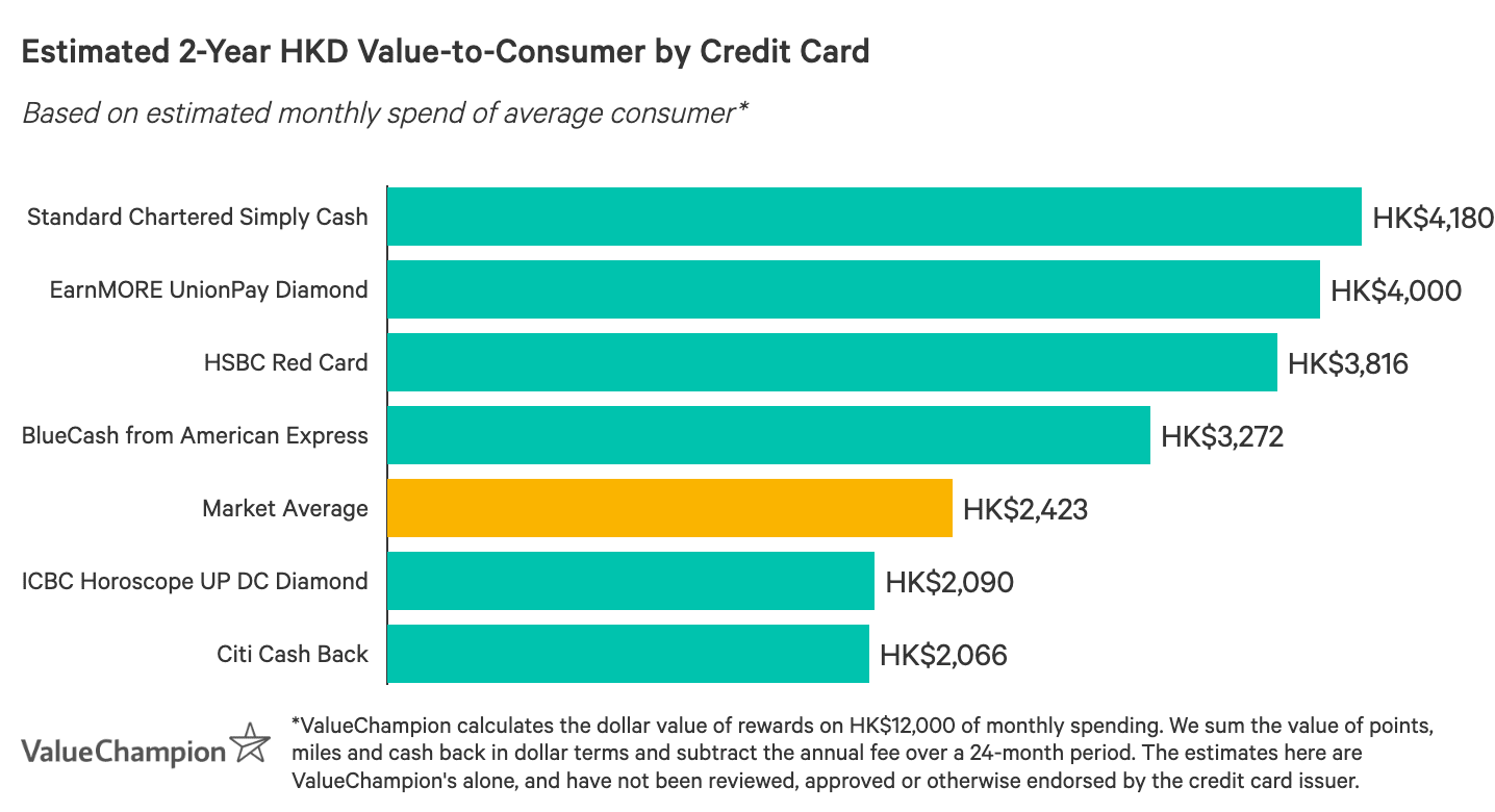一張圖表,比較最佳現金回贈信用卡在獎賞方面的表現,以每月平均消費HK$12,000計算,估算2年後回贈給消費者的總價值