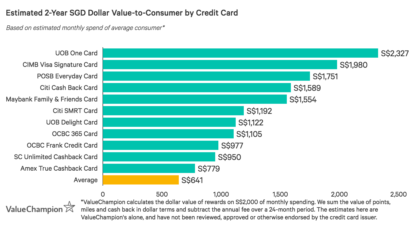 Citi Cash Back Card is in the top 3 of Singapore's cash back credit cards in terms of value-to-consumer after two years, based on an average monthly spend of S$2,000