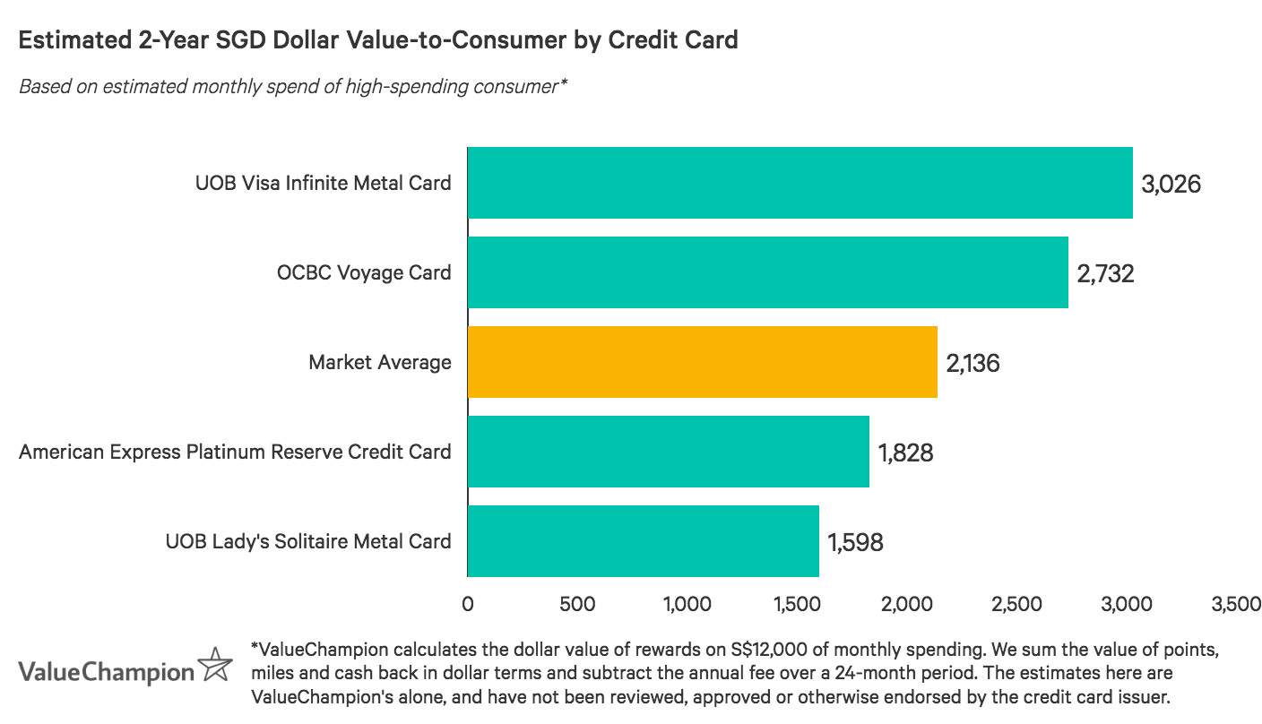 A graph displaying how best metal credit cards compare to one another in terms of value-to-consumer