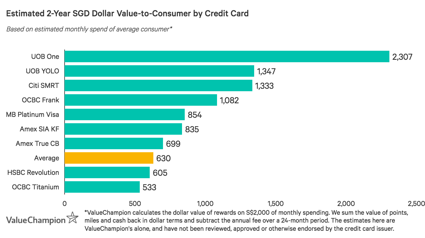 A graph displaying how best credit cards for movie discounts compare to one another in terms of value-to-consumer