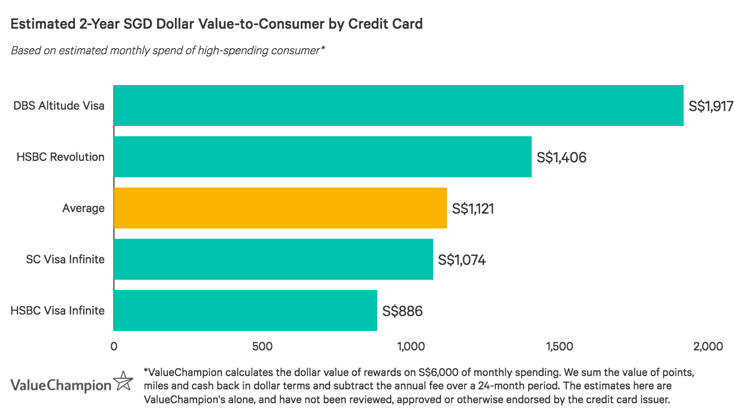 A graph displaying how best credit cards for income tax payments compare to one another in terms of value-to-consumer