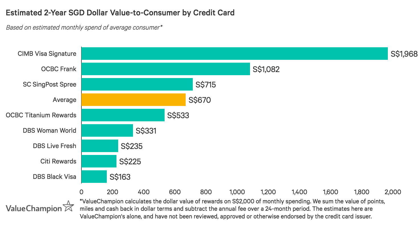 Citi Rewards Card is below the market average in terms of value-to-consumer after two years based on an average monthly spend of S$2,000, most likely because its benefits are focused around shopping