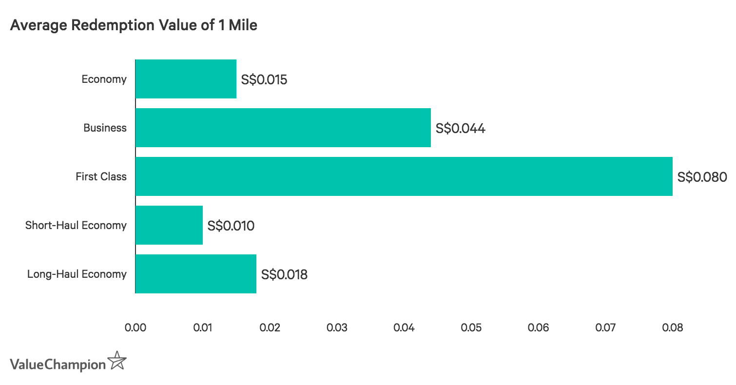 Bar chart showing the average redemption value of 1 mile based on air ticket class purchased
