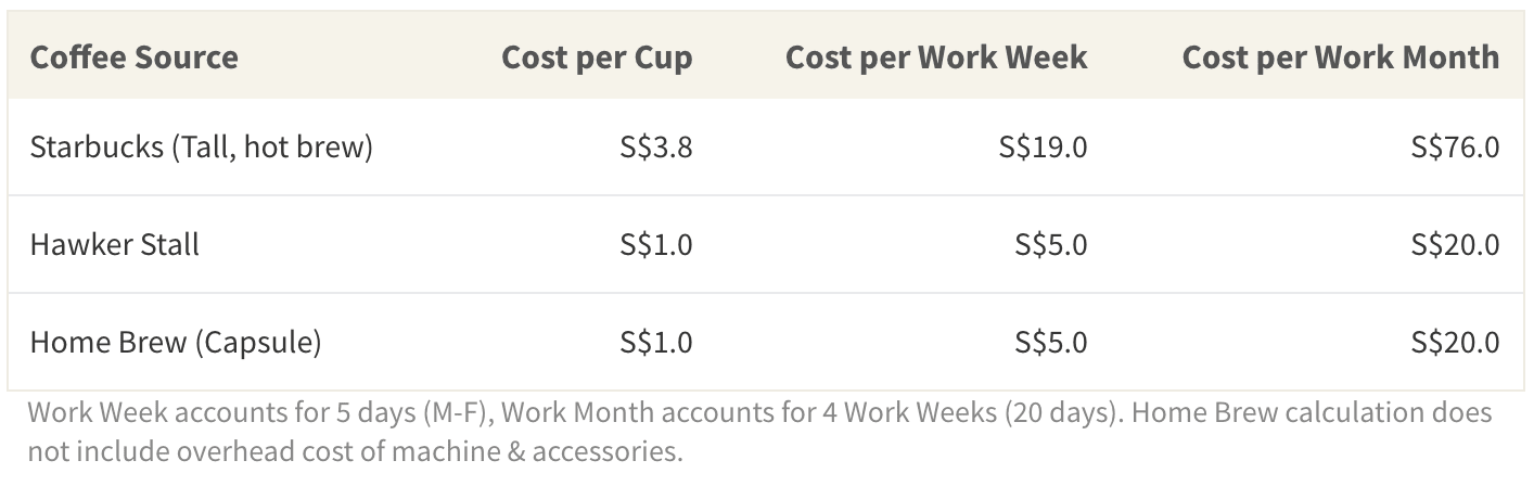 Ordering Starbucks is by far more expensive than picking up coffee at a hawker stall or brewing your own at home