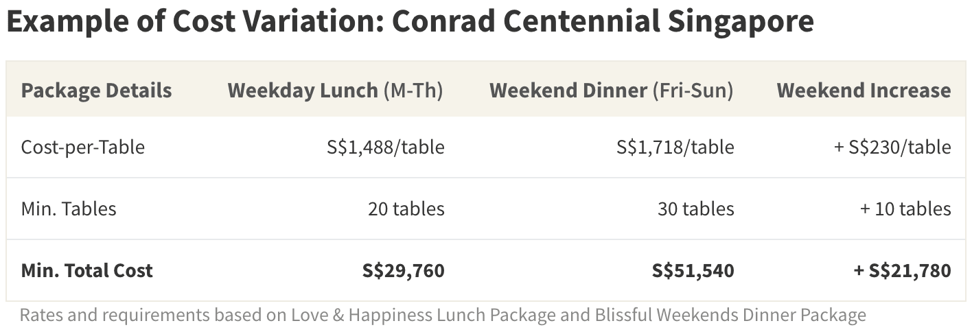 The total banquet cost of an evening weekend reception is sometimes nearly double the cost of a weekday luncheon at the same venue