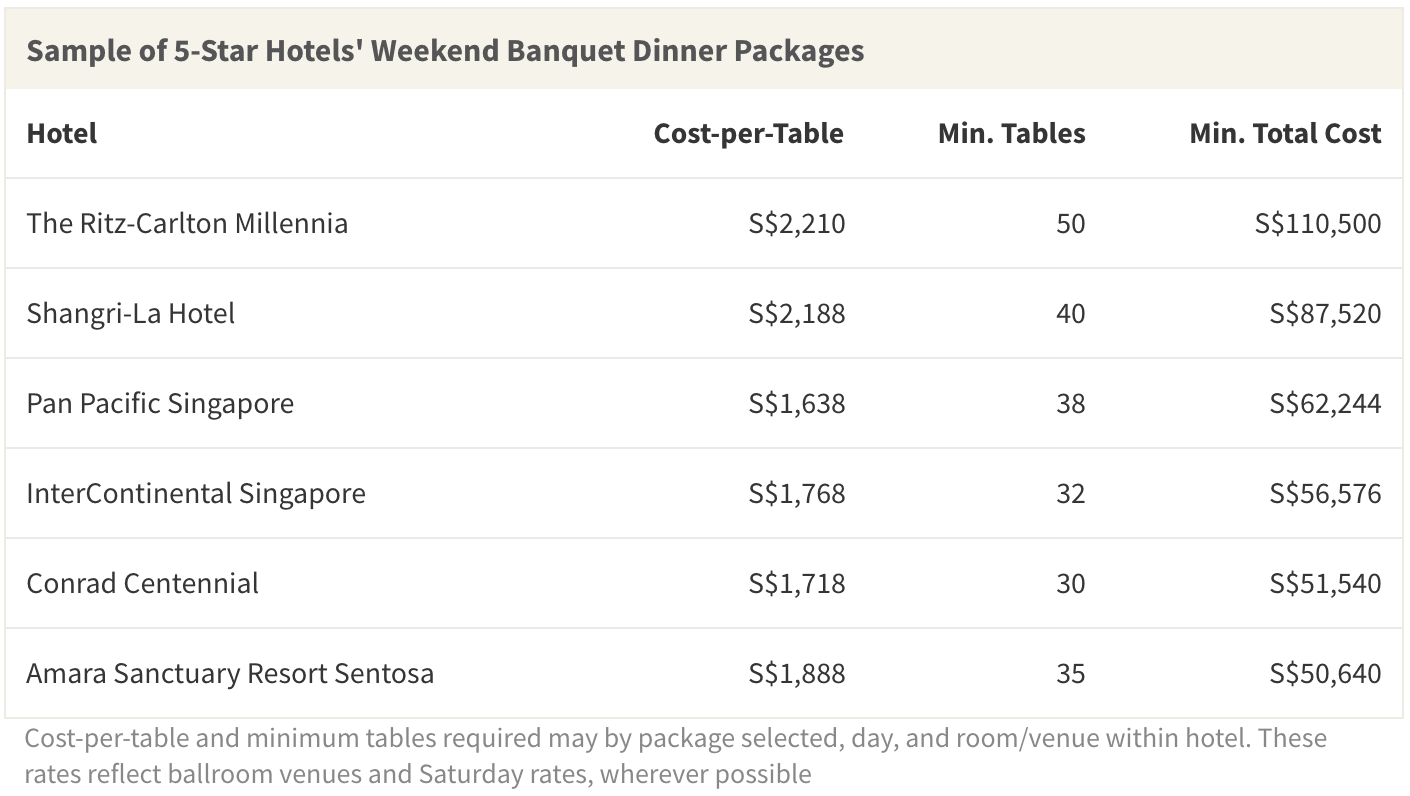 Many 5-star hotels in Singapore have high minimum table requirements and high cost-per-table rates, resulting in total banquet costs that are far greater than the national average