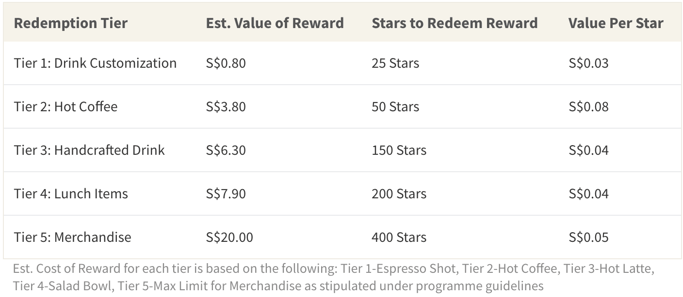 The redemption value of 1 Star is different across different rewards tiers