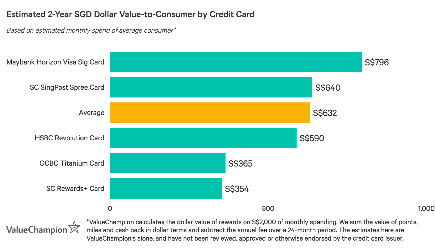 Standard Chartered Rewards Plus Card performs below the market average for value-to-consumer after two years based on an average monthly spend of S$2,000
