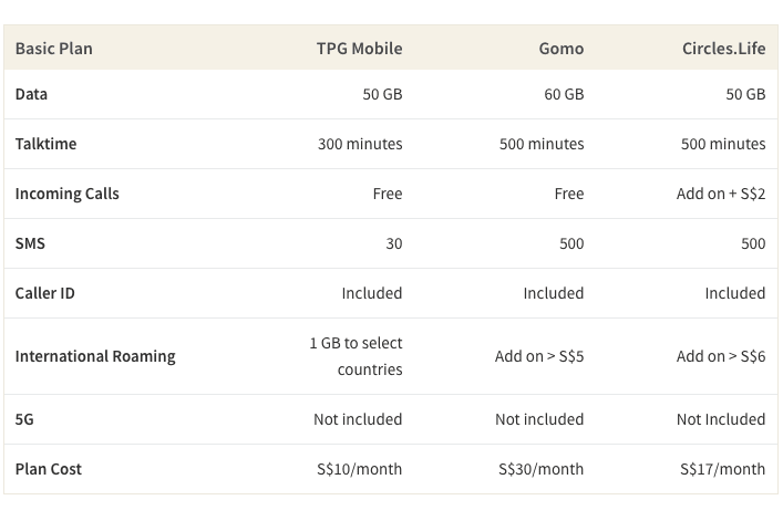 Table comparing TPG Mobile, Gomo and Circles.Life SIM-Only Plans