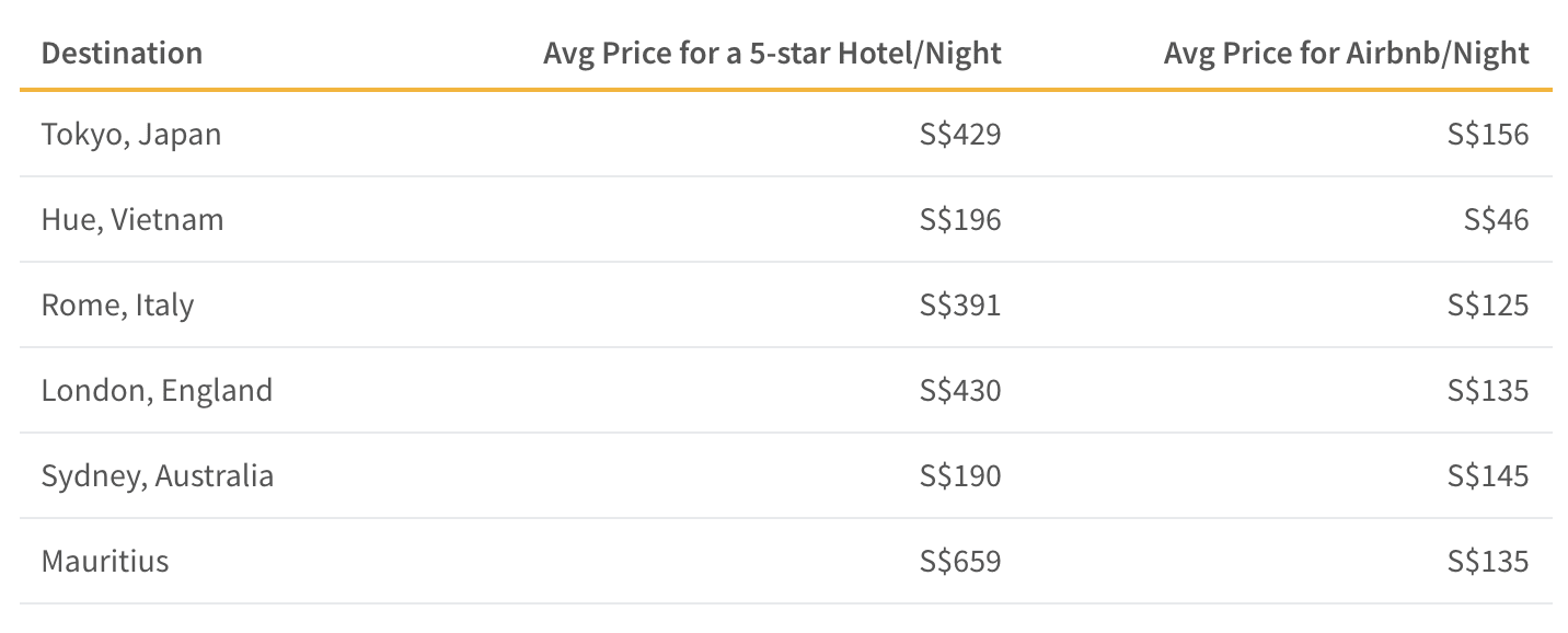 Cost of airbnb versus hotels in various destinations around the world