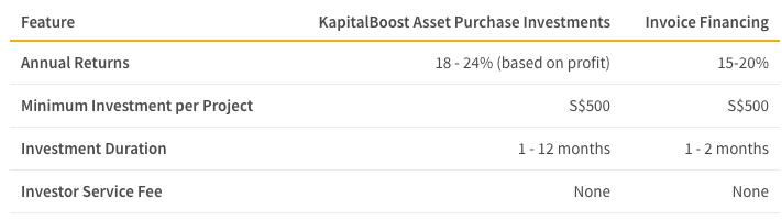 KapitalBoost fees