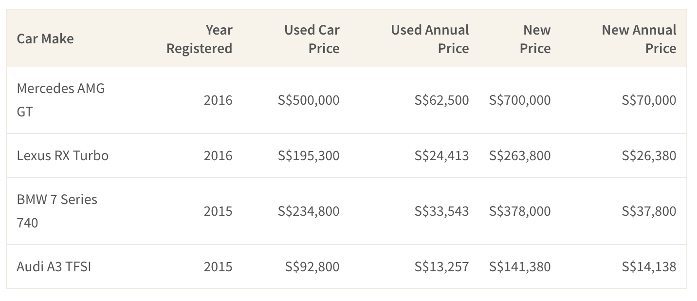 this graph shows a comparison between used and new luxury cost by annual cost and price list
