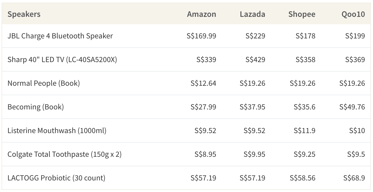 Amazon is 5-30% cheaper than other e-commerce platforms in Singapore