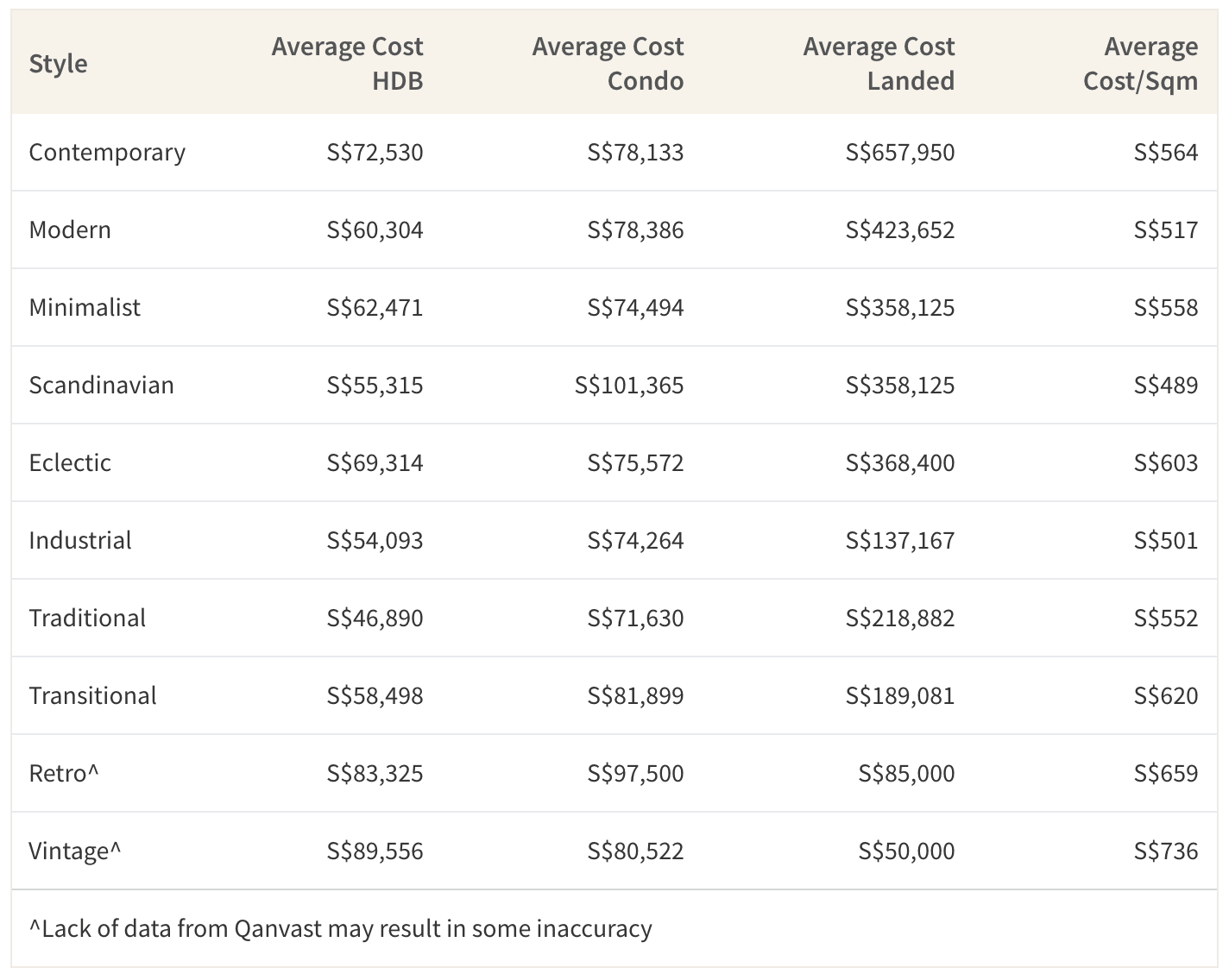 Average Cost of Home Renovation Depending on Style
