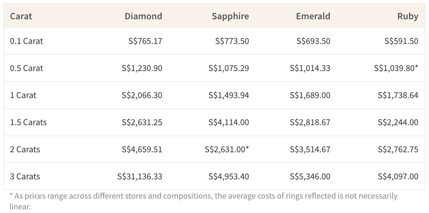 Average Cost of Engagement Rings by Carat