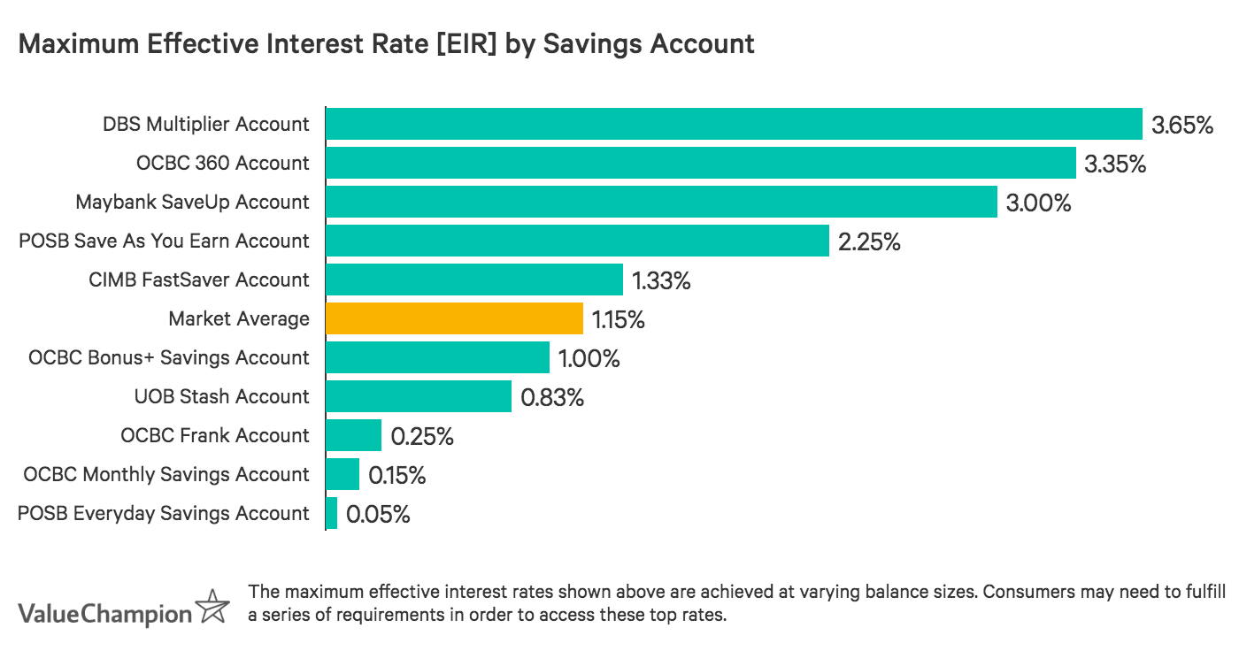 OCBC Frank Savings Account offers a maximum effective interest rate below the market average, but higher than some competitor accounts offering no fees or requirements
