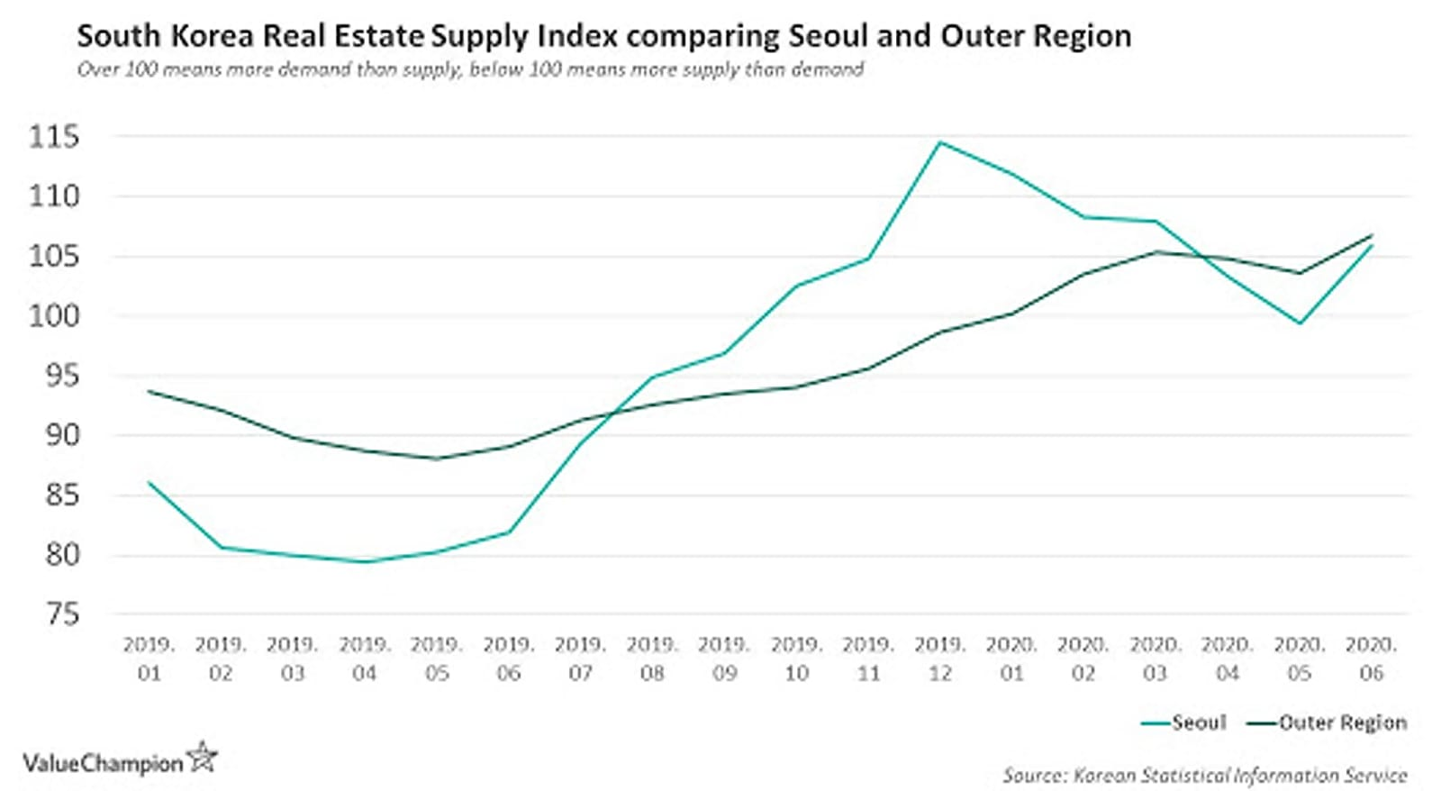 This is a graph that shows the South Korean Real Estate Supply Index Comparing Seoul and Outer Regions