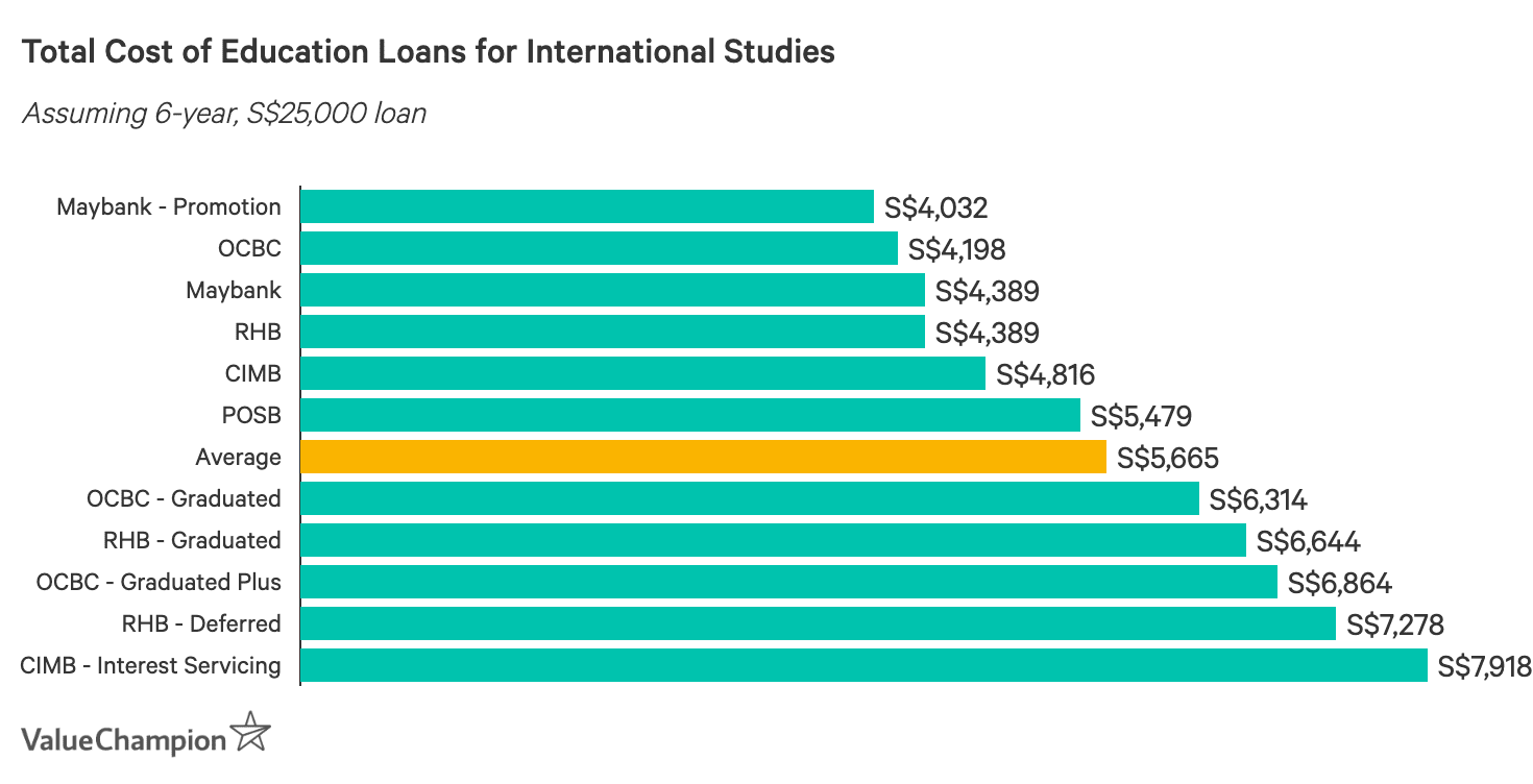 Total Cost of a 6 Year, S$25,000 Education Loan for International Studies