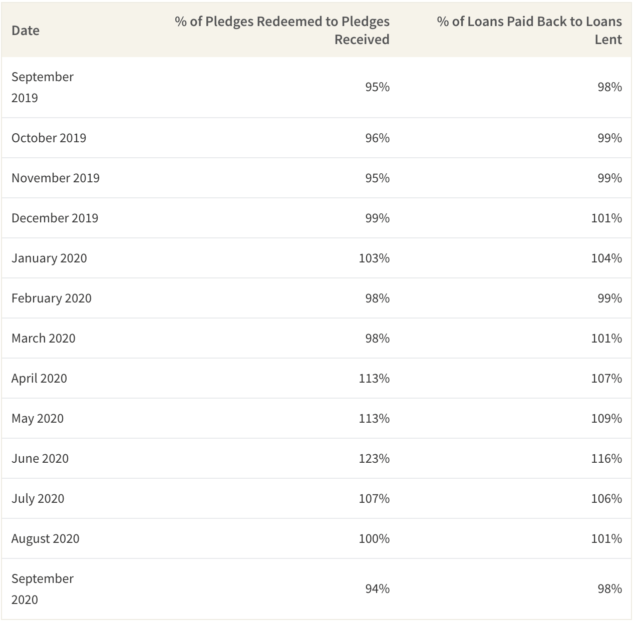 The percentage difference of pledges and loans bid for and received