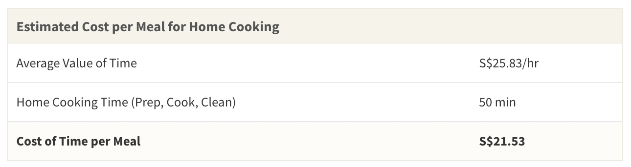 Considering the average worth of 1 hour of time, spending 50 minutes on prepping, cooking and cleaning can actually cost the equivalent of S$21.53 per meal