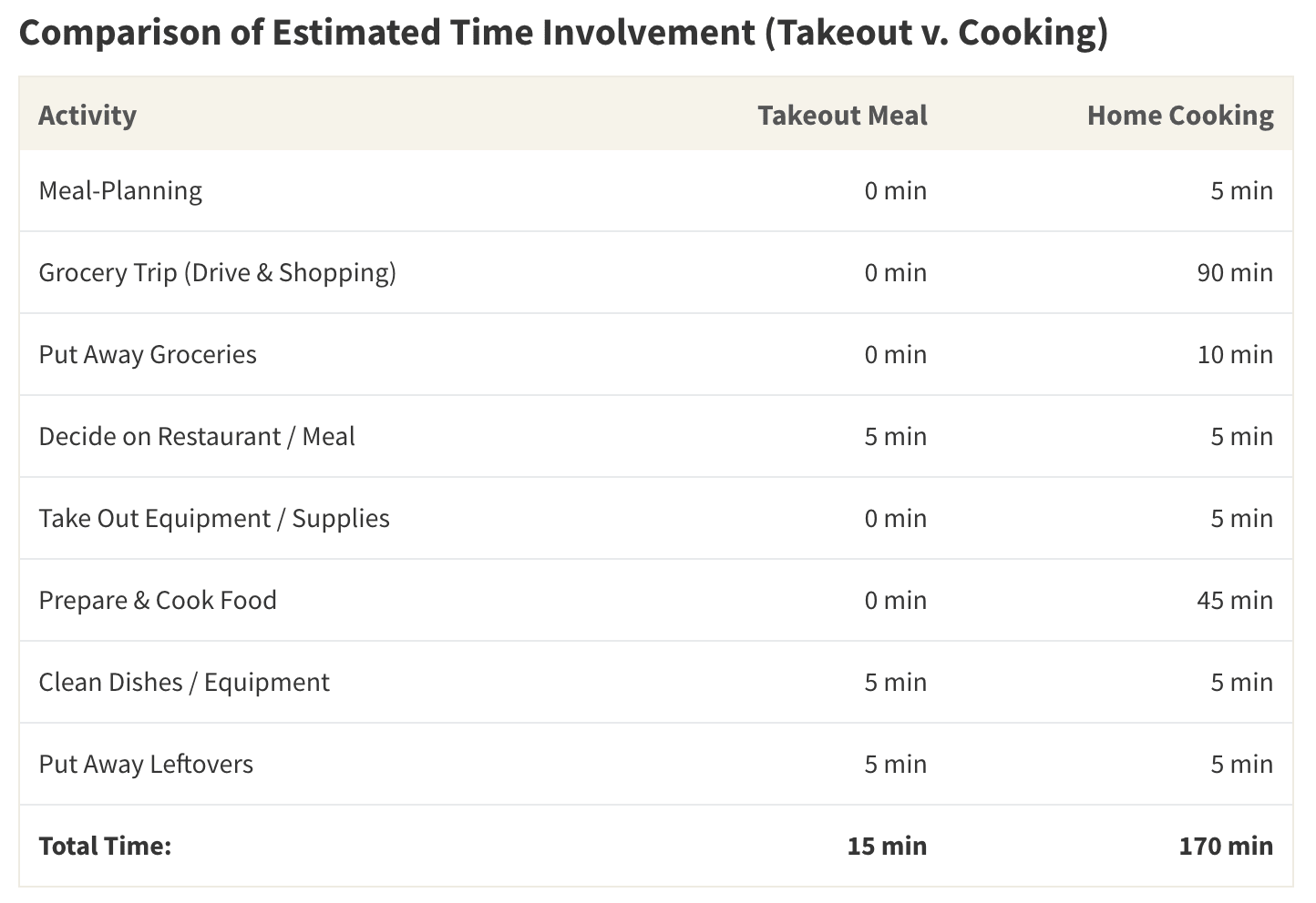 The time involved in home cooking is often more than 10 times the amount involved in simply ordering a takeout meal