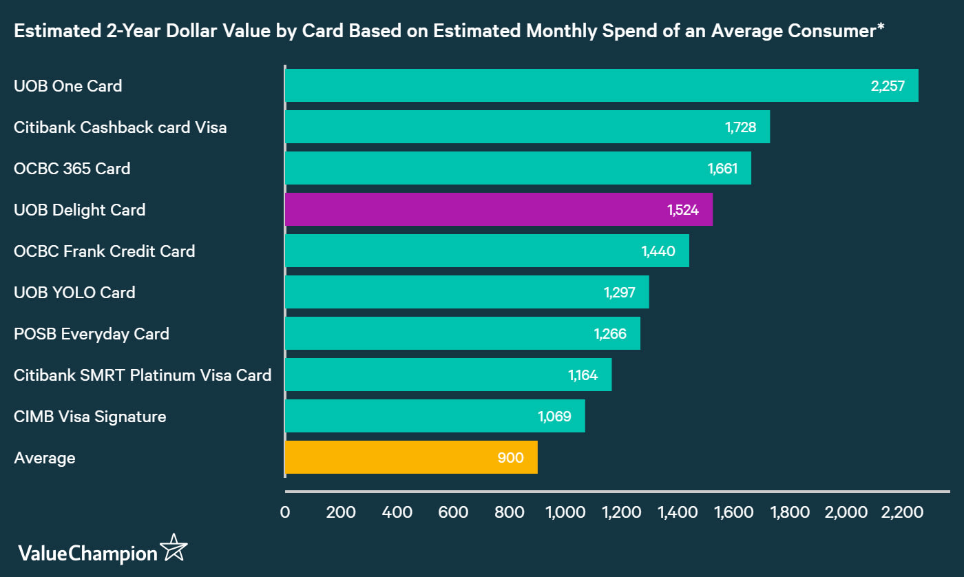 A graph displaying how UOB Delight Card compares to other credit cards in Singapore in terms of their rewards