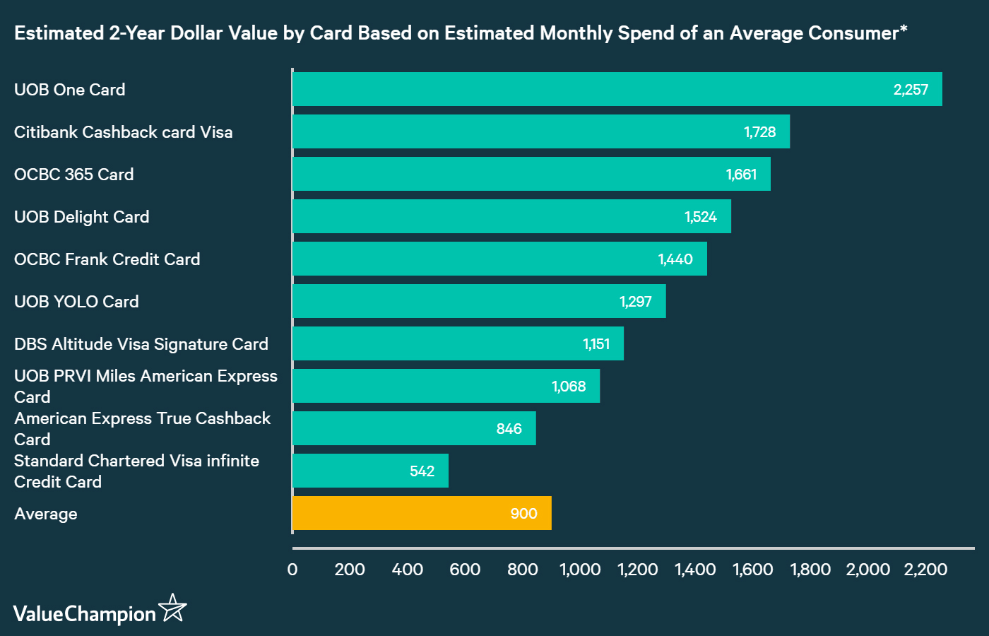 A graph displaying how best UOB credit cards compare to other cards in Singapore in terms of their rewards