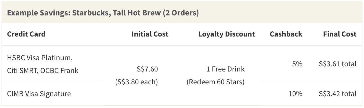 After applying promotions and credit card discounts, your final bill for 2 Starbucks hot brews can end up costing less than 1 coffee at standard menu price