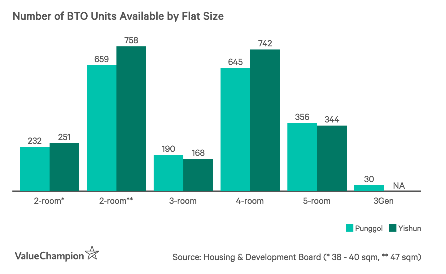 Number of BTO Units Available by Flat Size
