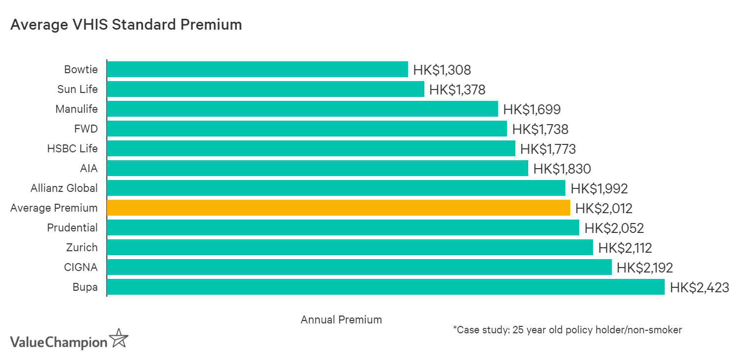 This graph shows the annual premiums for VHIS Standard insurance plans for a 25 year old male non-smoker