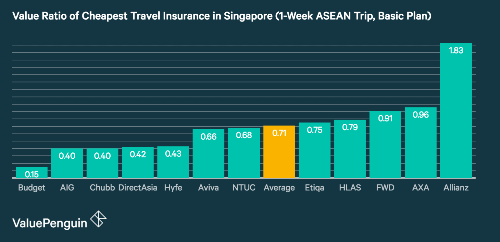 A graph comparing value of travel insurance in Singapore from all major insurers in the country, assuming a 1-week trip in ASEAN region