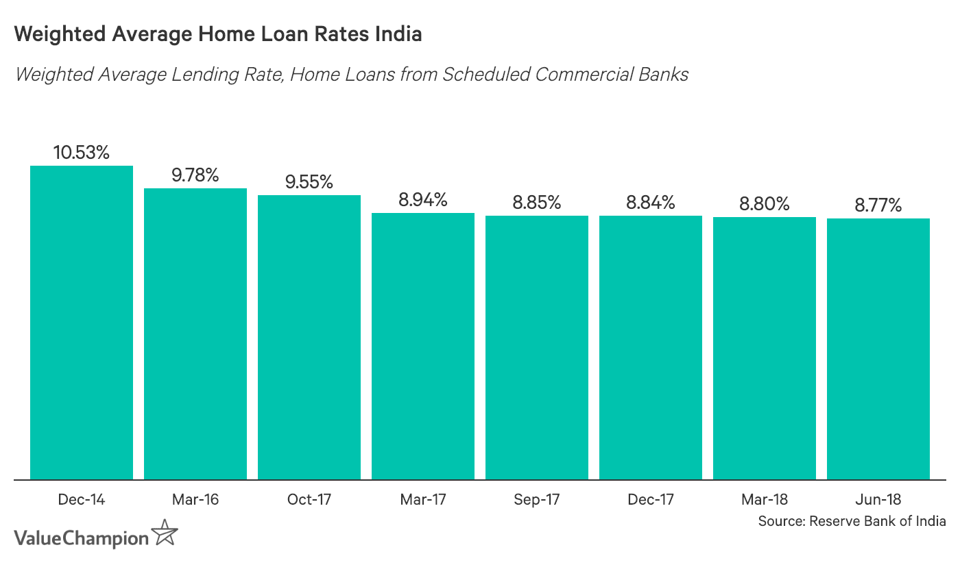 Weighted Average Home Loan Rates India