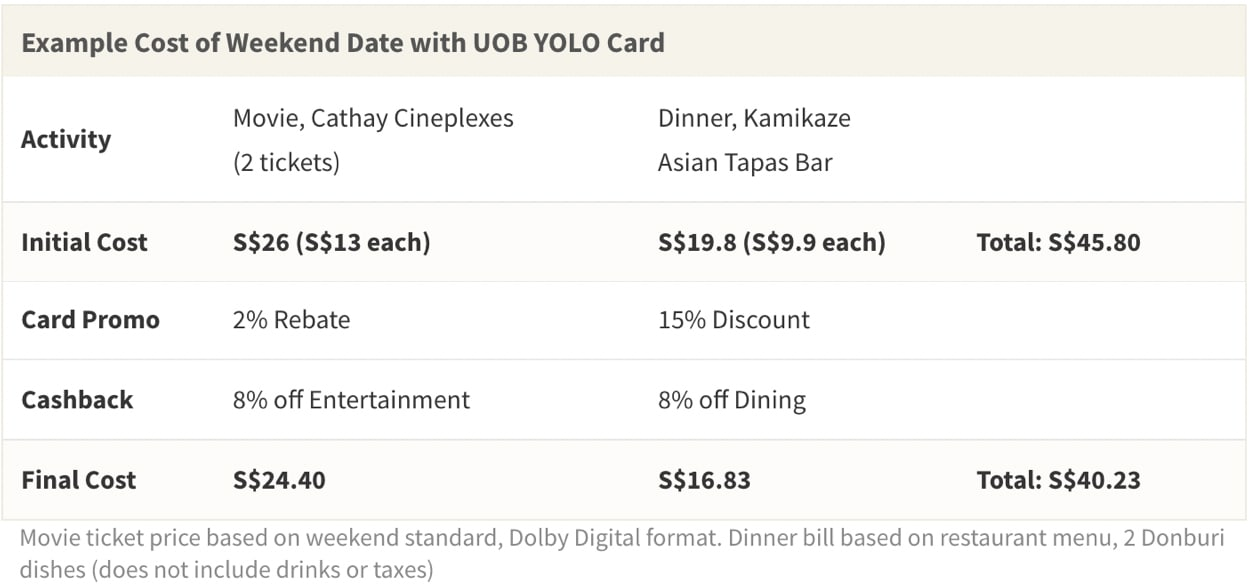 Cashback and merchant promotions with credit cards like UOB YOLO can easily help you save money on a 'Dinner and a Movie' date