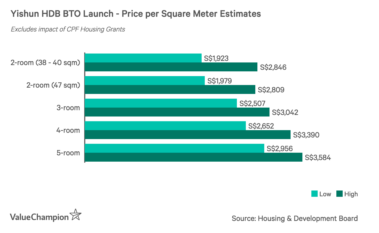 Yishun HDB BTO Launch - Price per Square Meter Estimates