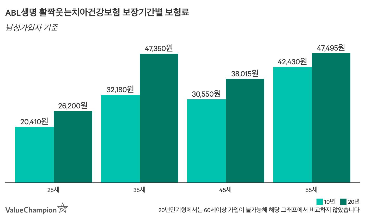 ABL활짝웃는치아건강보험 보장기간별 (10년) 월 보험료 비교